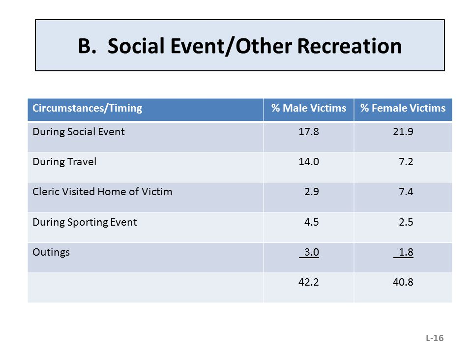 B. Social Event/Other Recreation Circumstances/Timing% Male Victims% Female Victims During Social Event17.821.9 During Travel14.0 7.2 Cleric Visited H