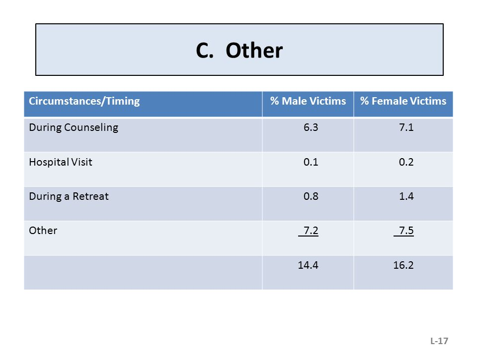 C. Other Circumstances/Timing% Male Victims% Female Victims During Counseling 6.3 7.1 Hospital Visit 0.1 0.2 During a Retreat 0.8 1.4 Other 7.2 7.5 14
