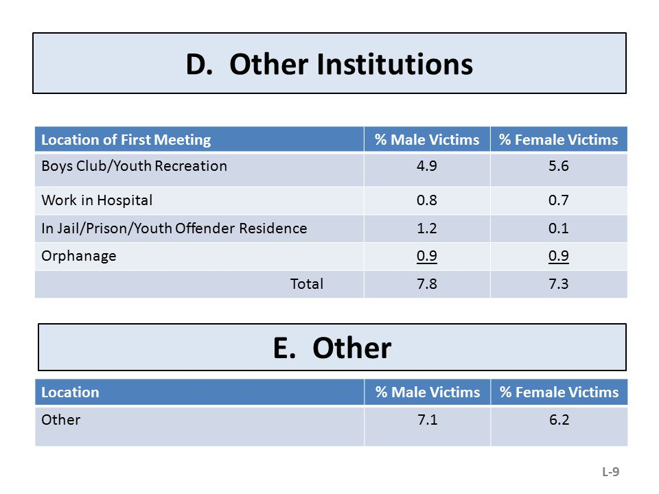 D. Other Institutions Location of First Meeting% Male Victims% Female Victims Boys Club/Youth Recreation4.95.6 Work in Hospital0.80.7 In Jail/Prison/Y