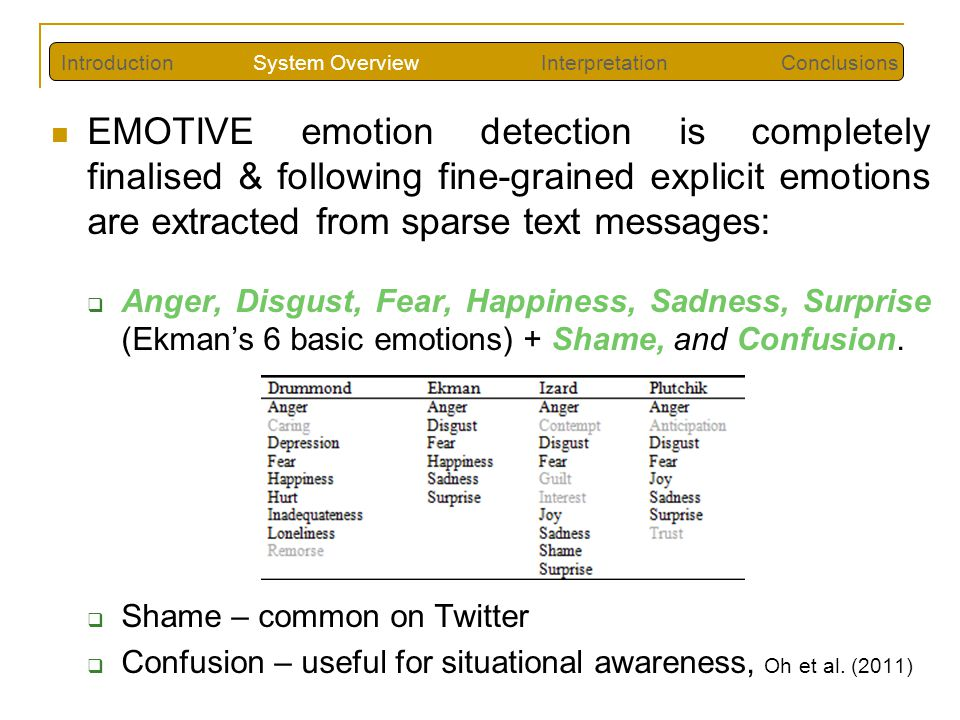 EMOTIVE emotion detection is completely finalised & following fine-grained explicit emotions are extracted from sparse text messages:  Anger, Disgust, Fear, Happiness, Sadness, Surprise (Ekman's 6 basic emotions) + Shame, and Confusion.