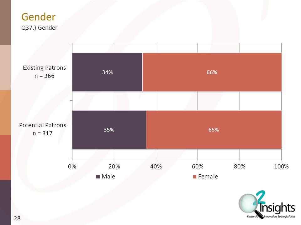 Gender Q37.) Gender 28