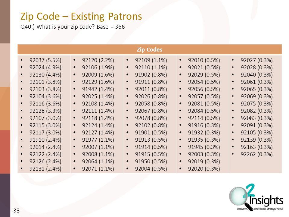 Zip Code – Existing Patrons Q40.) What is your zip code.