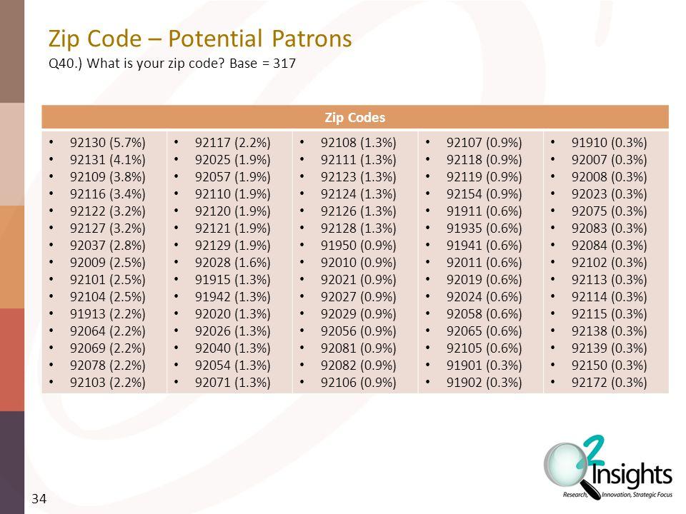 Zip Code – Potential Patrons Q40.) What is your zip code.