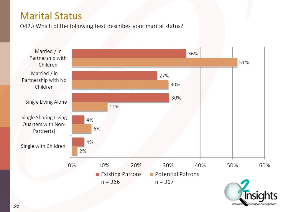 Marital Status Q42.) Which of the following best describes your marital status 36