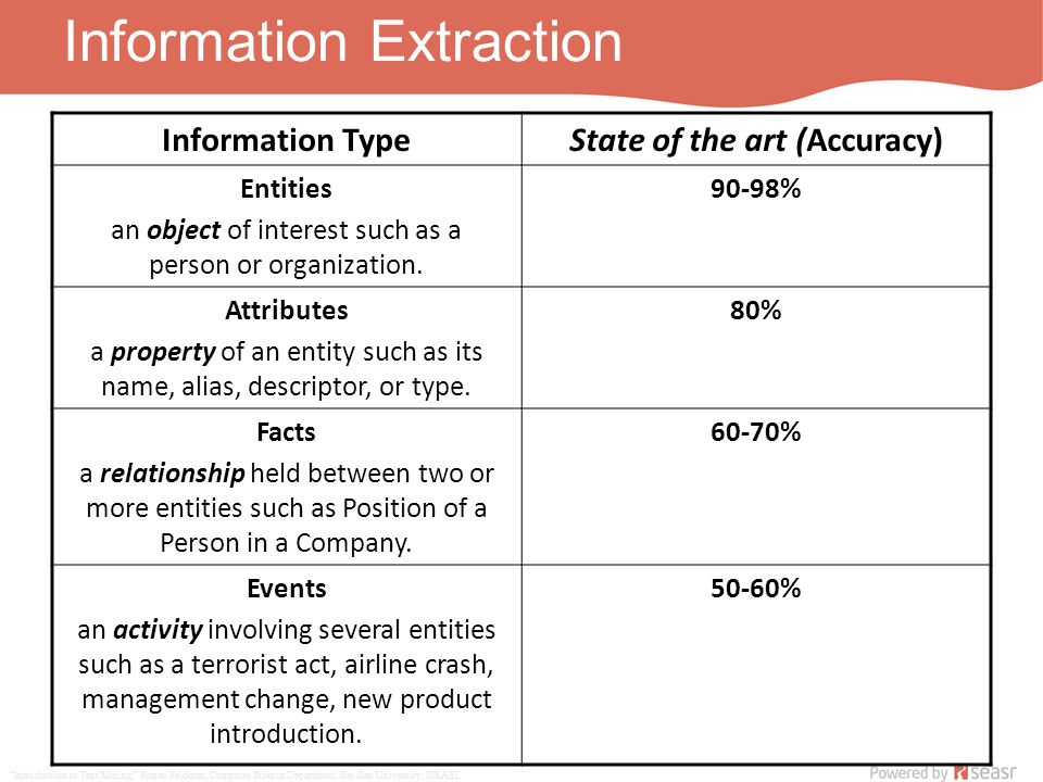 Information Extraction Information TypeState of the art (Accuracy) Entities an object of interest such as a person or organization.