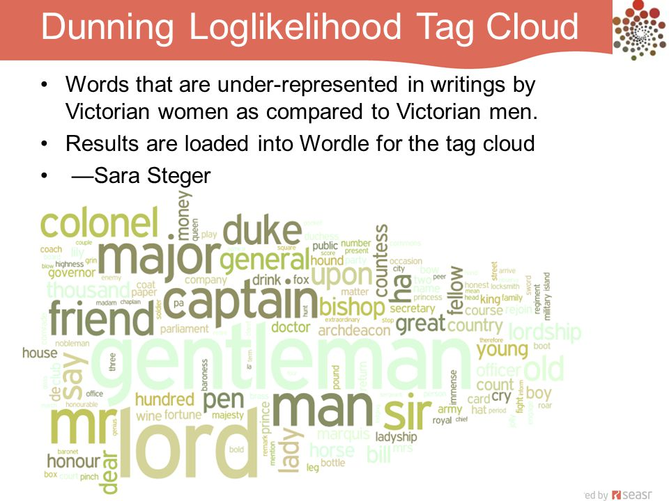 Dunning Loglikelihood Tag Cloud Words that are under-represented in writings by Victorian women as compared to Victorian men.