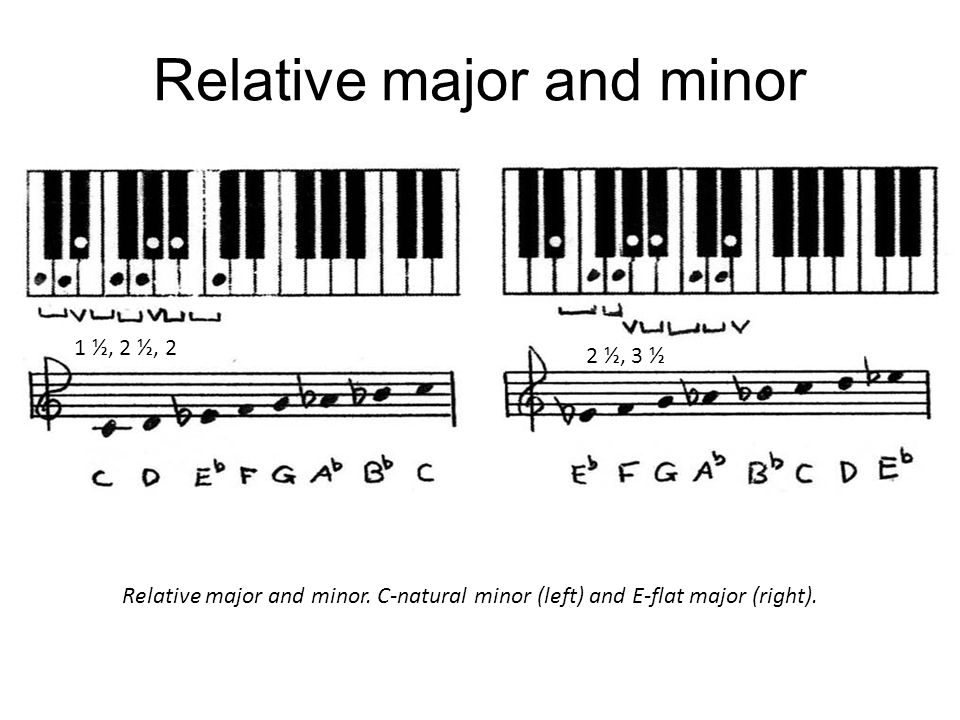 Relative major and minor Relative major and minor. C-natural minor (left) and E-flat major (right). 1 ½, 2 ½, 2 2 ½, 3 ½