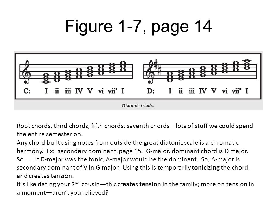 Figure 1-7, page 14 Root chords, third chords, fifth chords, seventh chords—lots of stuff we could spend the entire semester on. Any chord built using