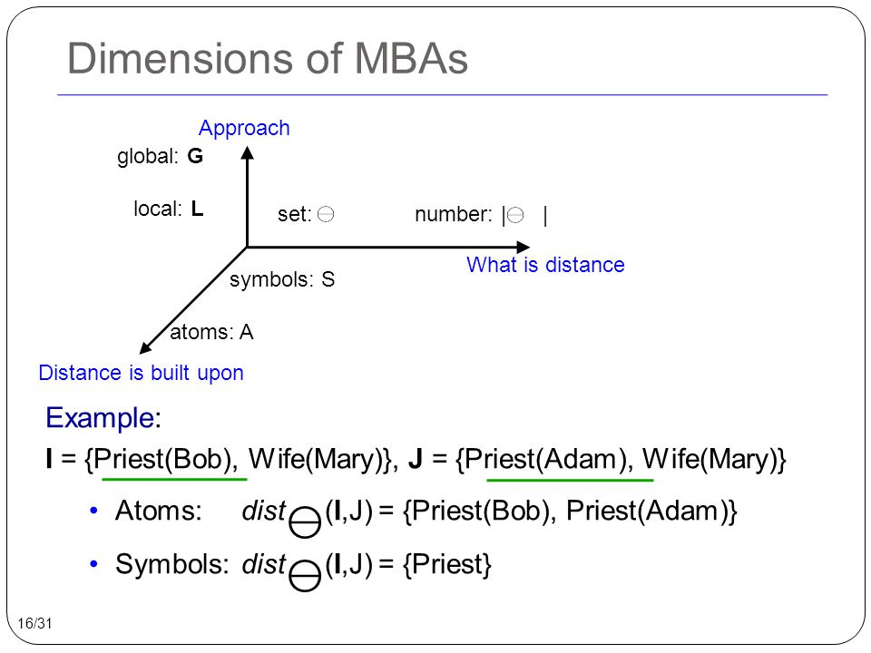 Dimensions of MBAs Approach What is distance Distance is built upon set: ⊖ number: | ⊖ | global: G local: L symbols: S atoms: A Example: I = {Priest(B