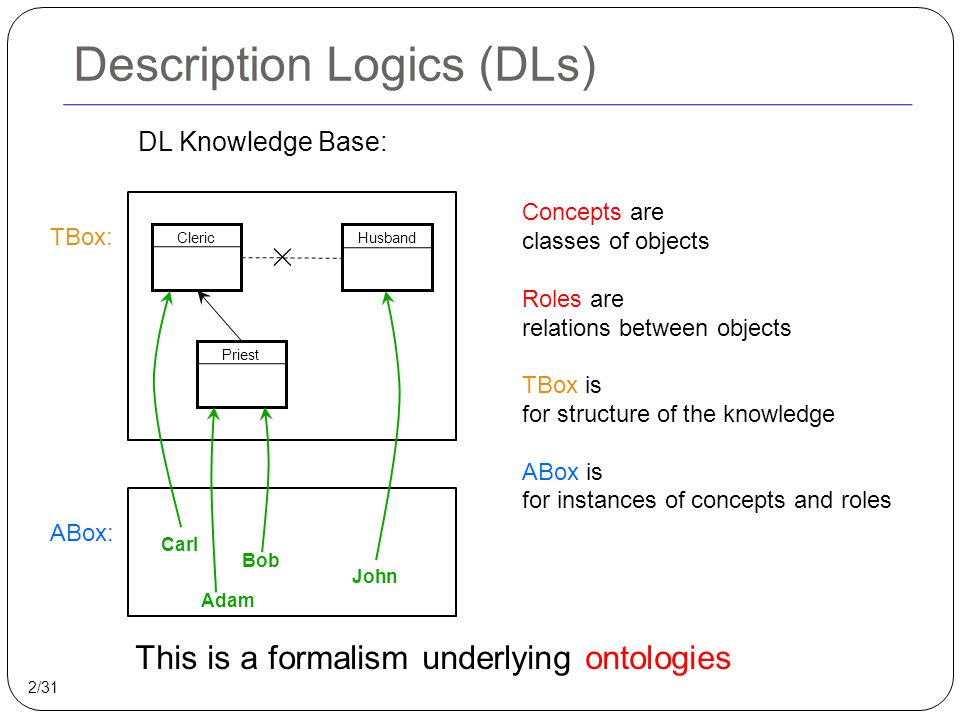 Description Logics (DLs) ClericPriestHusband Concepts are classes of objects Roles are relations between objects TBox is for structure of the knowledg
