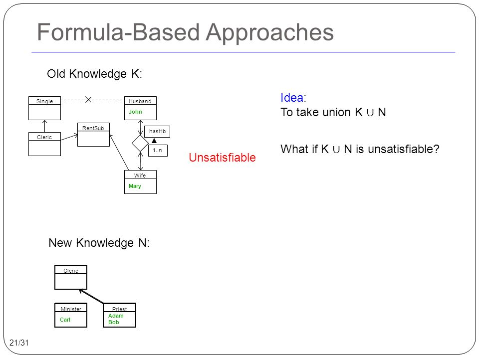 Formula-Based Approaches Idea: To take union K ∪ N What if K ∪ N is unsatisfiable? Cleric Minister Carl Priest Adam Bob Old Knowledge K: New Knowledge