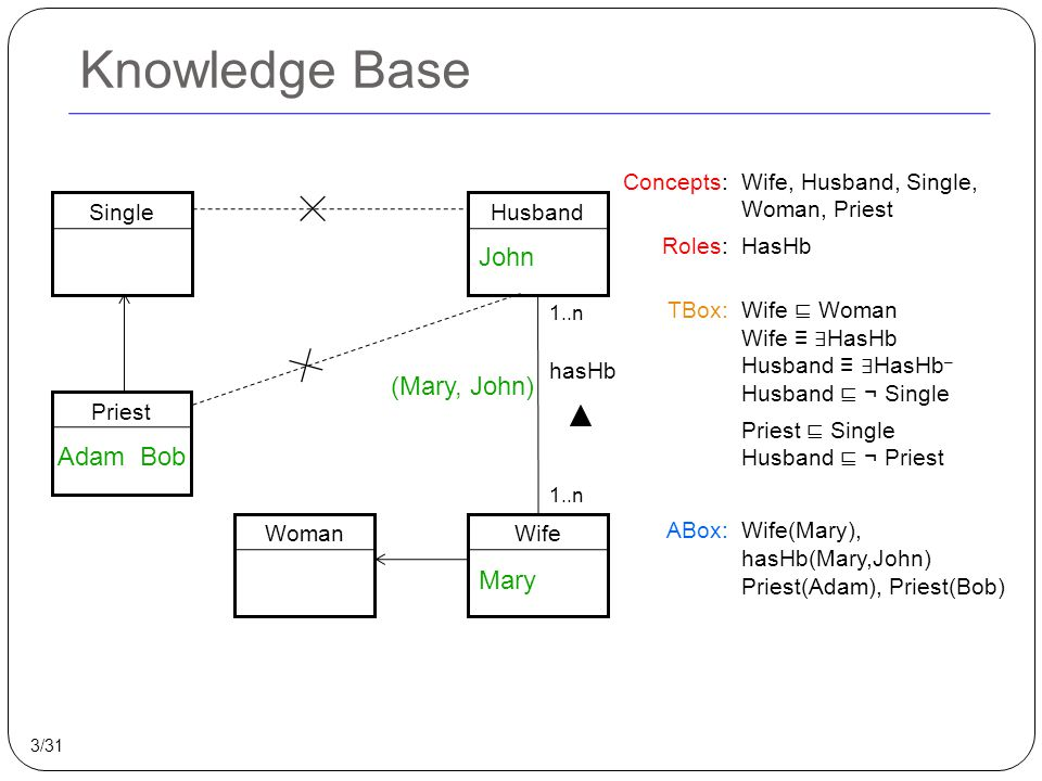 Knowledge Base SingleHusbandPriestWife hasHb Concepts: Roles: TBox: ABox: Wife, Husband, Single, Woman, Priest HasHb Wife ⊑ Woman Wife ≡ ∃ HasHb Husba