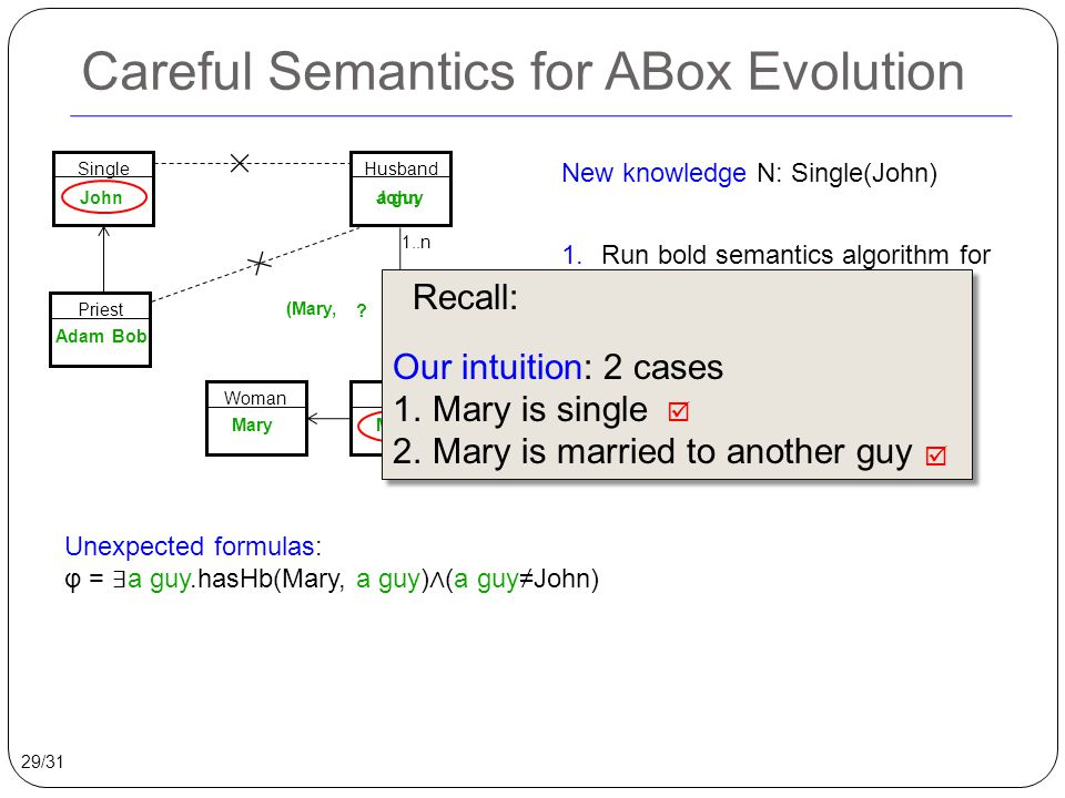 Careful Semantics for ABox Evolution New knowledge N: Single(John) 1.Run bold semantics algorithm for ABox evolution 2.Find unexpected formulas φ 3.Delete assertions entailing φ SingleHusbandWife John Mary a guy John Unexpected formulas: φ = ∃ a guy.hasHb(Mary, a guy) ∧ (a guy≠John) Priest AdamBob Woman Mary 29/31 hasHb 1..n (Mary, John ) .