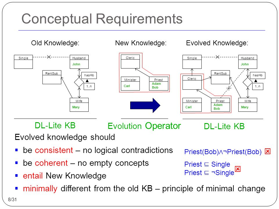 Technical Requirements  Closure under evolution: Evolution result should be expressible in DL-Lite  Efficiency: Evolution result should be computable in PTime 9/31