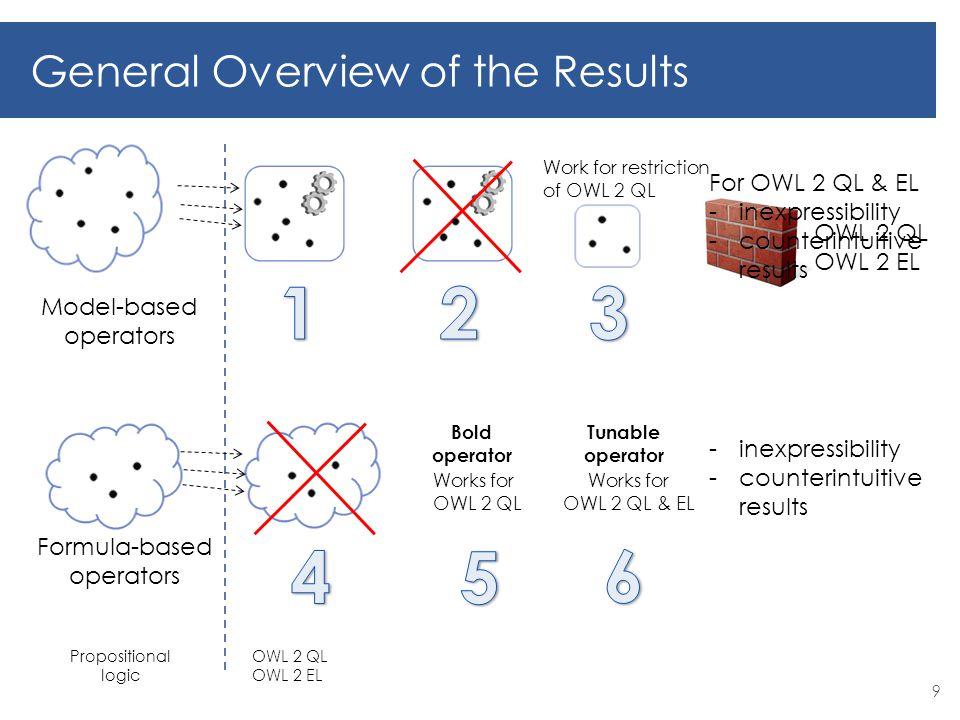 9 Model-based operators Formula-based operators General Overview of the Results OWL 2 QL OWL 2 EL Work for restriction of OWL 2 QL Propositional logic OWL 2 QL OWL 2 EL For OWL 2 QL & EL -inexpressibility -counterintuitive results -inexpressibility -counterintuitive results Works for OWL 2 QL Bold operator Works for OWL 2 QL & EL Tunable operator