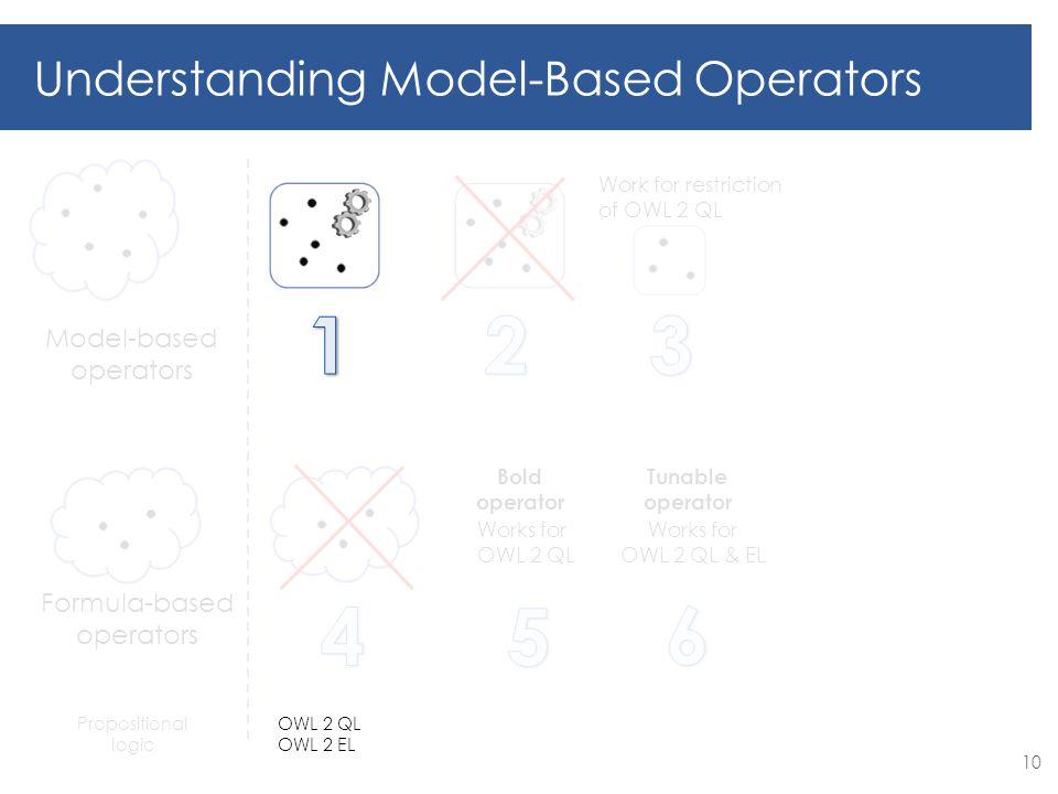 Works for OWL 2 QL Bold operator Works for OWL 2 QL & EL Tunable operator Model-based operators Formula-based operators Understanding Model-Based Operators Work for restriction of OWL 2 QL Propositional logic 10 OWL 2 QL OWL 2 EL