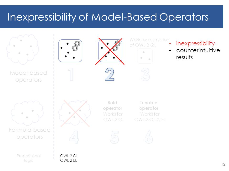 Works for OWL 2 QL Bold operator Works for OWL 2 QL & EL Tunable operator Model-based operators Formula-based operators Inexpressibility of Model-Based Operators Work for restriction of OWL 2 QL Propositional logic 12 -inexpressibility -counterintuitive results OWL 2 QL OWL 2 EL