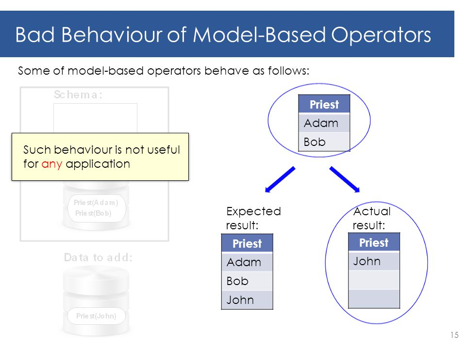 15 Bad Behaviour of Model-Based Operators Priest Adam Bob Priest Adam Bob John Expected result: Priest John Actual result: Such behaviour is not useful for any application Some of model-based operators behave as follows: