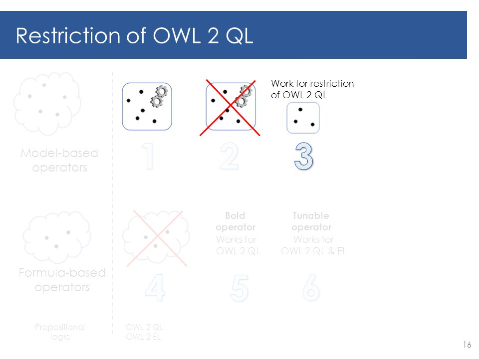 Works for OWL 2 QL Bold operator Works for OWL 2 QL & EL Tunable operator Model-based operators Formula-based operators Restriction of OWL 2 QL Propositional logic OWL 2 QL OWL 2 EL 16 Work for restriction of OWL 2 QL