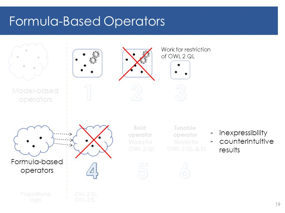Works for OWL 2 QL Bold operator Works for OWL 2 QL & EL Tunable operator Model-based operators Formula-Based Operators Propositional logic OWL 2 QL OWL 2 EL 19 Formula-based operators Work for restriction of OWL 2 QL -inexpressibility -counterintuitive results
