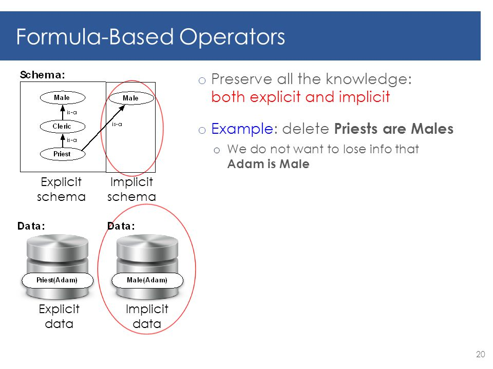 20 Formula-Based Operators Explicit schema Implicit schema o Preserve all the knowledge: both explicit and implicit o Example: delete Priests are Males o We do not want to lose info that Adam is Male Explicit data Implicit data