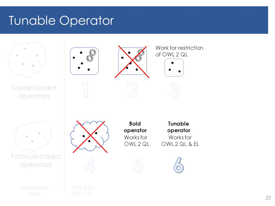 Formula-based operators Model-based operators Tunable Operator Propositional logic OWL 2 QL OWL 2 EL 23 Work for restriction of OWL 2 QL Works for OWL 2 QL Bold operator Works for OWL 2 QL & EL Tunable operator