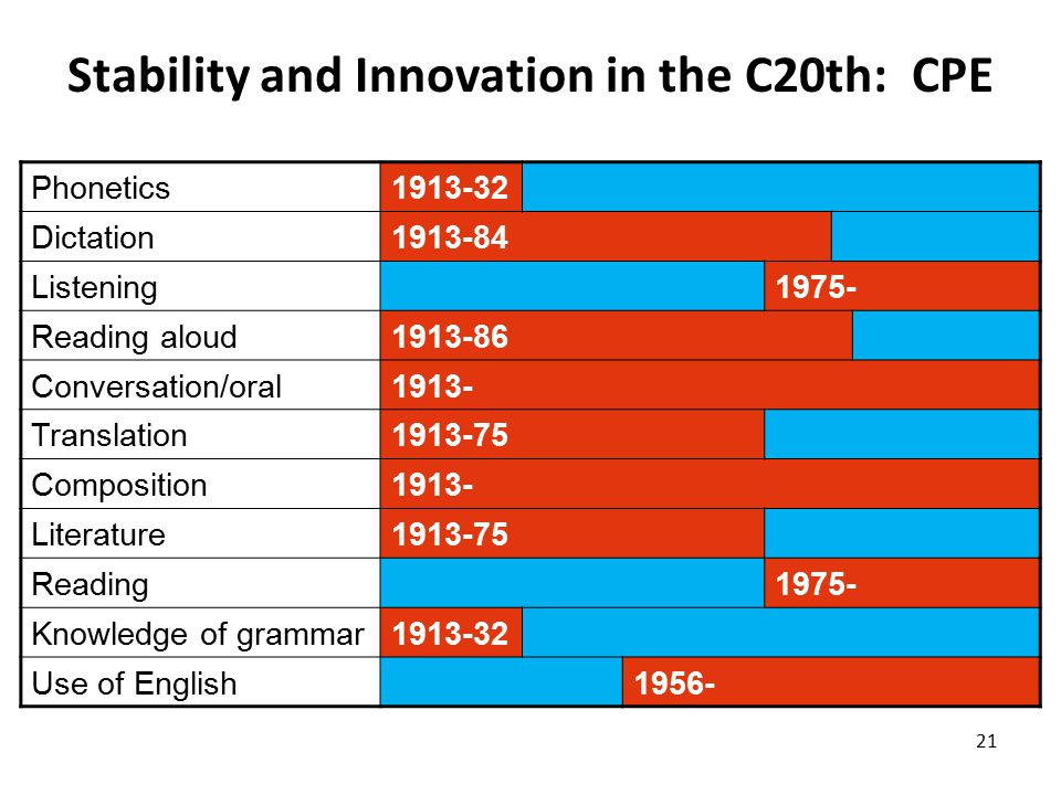 Stability and Innovation in the C20th: CPE 21 Phonetics1913-32 Dictation1913-84 Listening1975- Reading aloud1913-86 Conversation/oral1913- Translation1913-75 Composition1913- Literature1913-75 Reading1975- Knowledge of grammar1913-32 Use of English1956-