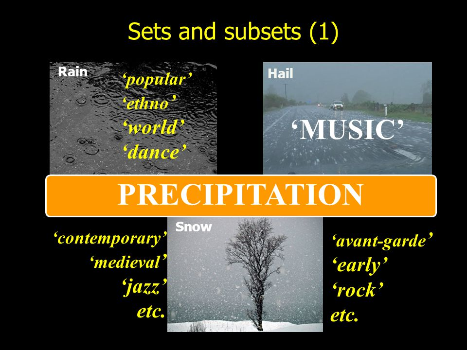 Sets and subsets (1) Rain Hail Snow PRECIPITATION 'MUSIC' 'popular' 'ethno ' 'world' 'dance' 'contemporary' 'medieval ' 'jazz' etc.