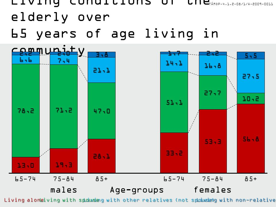 TÁMOP-4.1.2-08/1/A-2009-0011 Circumstances of seniors In Hungary 73% of elderly people live in a household where all members are above 60 years of age.