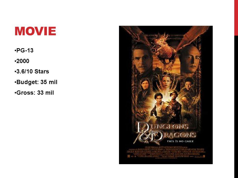 MOVIE PG-13 2000 3.6/10 Stars Budget: 35 mil Gross: 33 mil