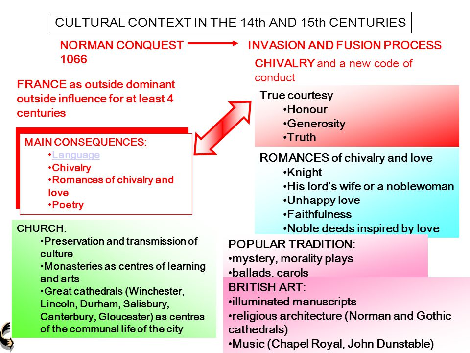 CULTURAL CONTEXT IN THE 14th AND 15th CENTURIES FRANCE as outside dominant outside influence for at least 4 centuries CHIVALRY and a new code of condu