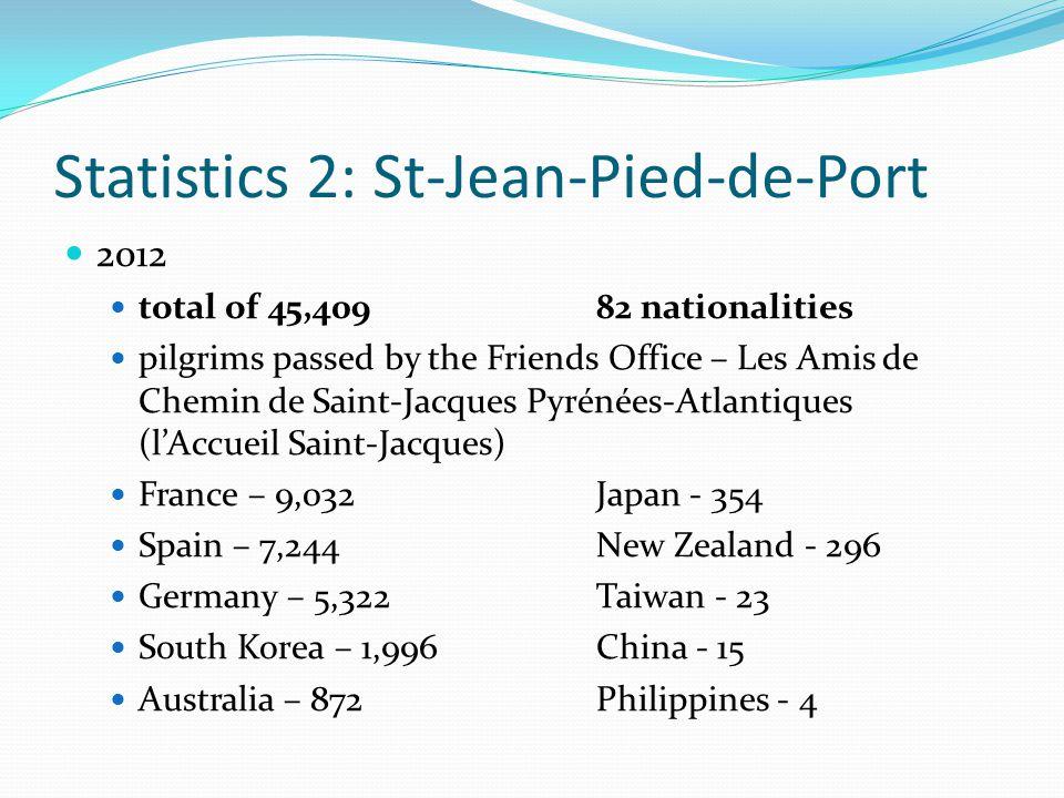 Statistics 2: St-Jean-Pied-de-Port 2012 total of 45,409 82 nationalities pilgrims passed by the Friends Office – Les Amis de Chemin de Saint-Jacques P