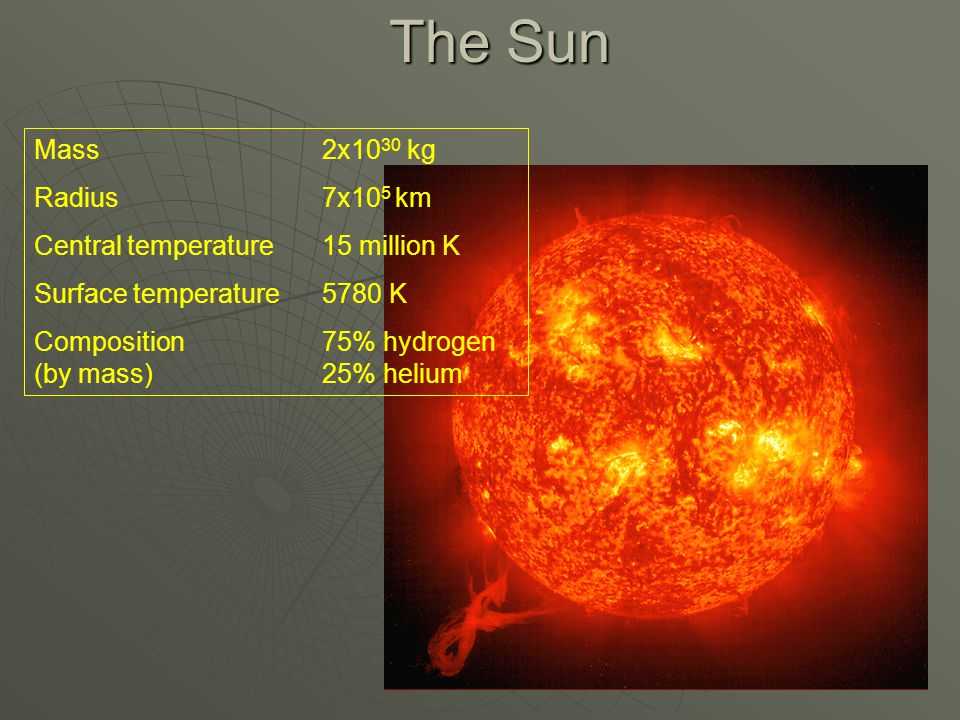 The Sun Mass2x10 30 kg Radius7x10 5 km Central temperature15 million K Surface temperature5780 K Composition75% hydrogen (by mass)25% helium