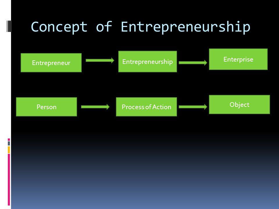Concept of Entrepreneurship Entrepreneurship Entrepreneur Enterprise PersonProcess of Action Object