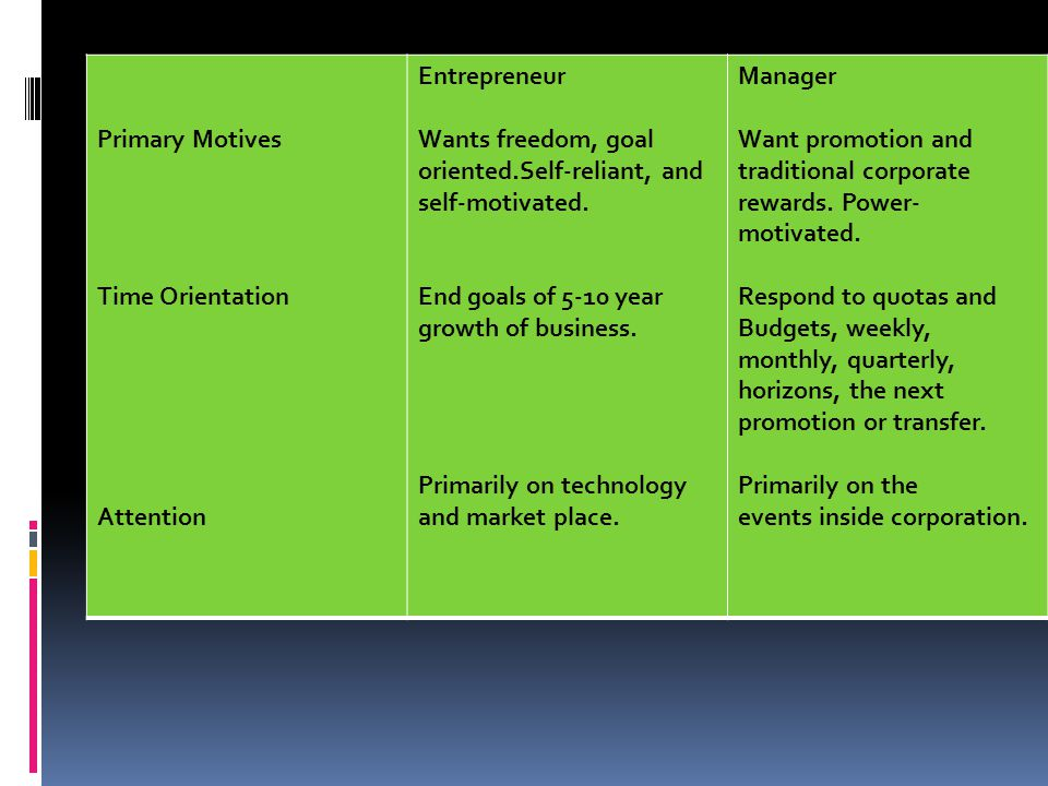 Primary Motives Time Orientation Attention Entrepreneur Wants freedom, goal oriented.Self-reliant, and self-motivated. End goals of 5-10 year growth o