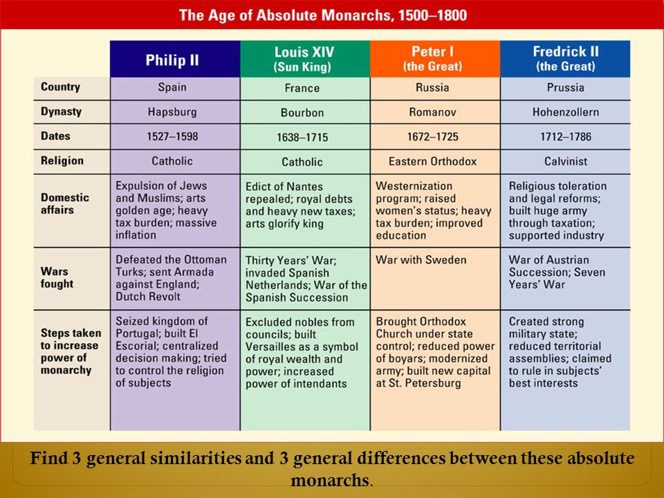Find 3 general similarities and 3 general differences between these absolute monarchs.