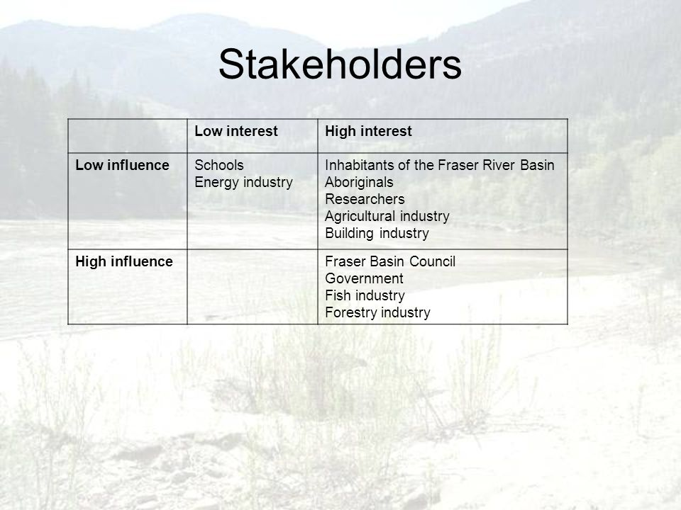 Stakeholders Low interestHigh interest Low influenceSchools Energy industry Inhabitants of the Fraser River Basin Aboriginals Researchers Agricultural