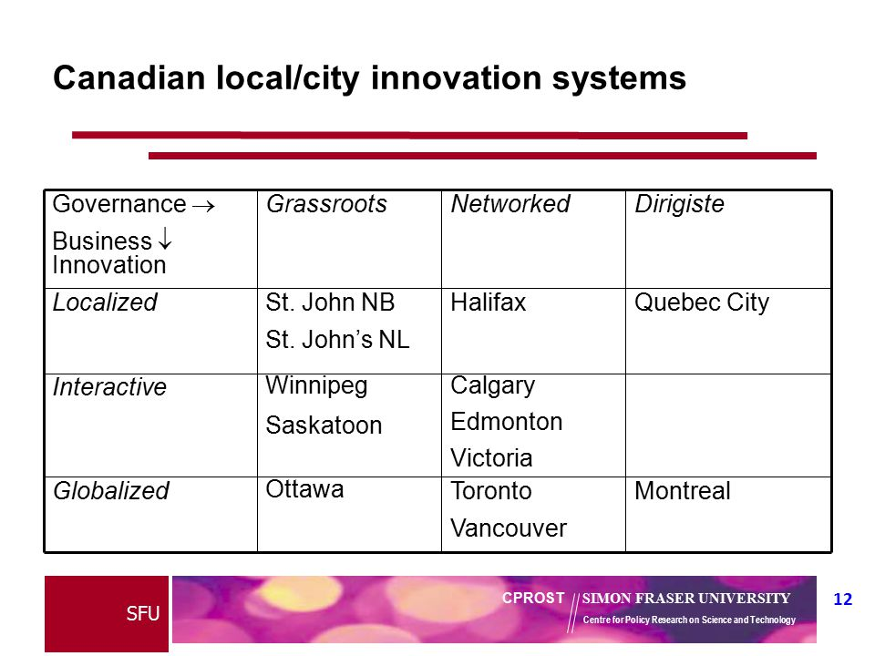 12 CPROST SIMON FRASER UNIVERSITY Centre for Policy Research on Science and Technology SFU Canadian local/city innovation systems Montreal Toronto Vancouver Ottawa Globalized Calgary Edmonton Victoria Winnipeg Saskatoon Interactive Quebec CityHalifax St.