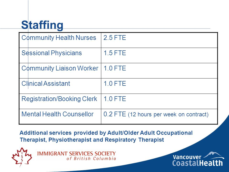 Staffing Community Health Nurses2.5 FTE Sessional Physicians1.5 FTE Community Liaison Worker1.0 FTE Clinical Assistant1.0 FTE Registration/Booking Clerk1.0 FTE Mental Health Counsellor0.2 FTE (12 hours per week on contract) Additional services provided by Adult/Older Adult Occupational Therapist, Physiotherapist and Respiratory Therapist