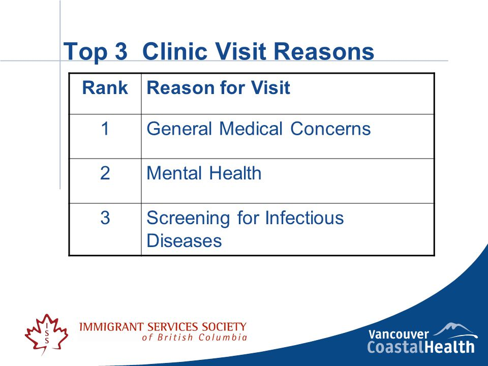 Top 3 Clinic Visit Reasons RankReason for Visit 1General Medical Concerns 2Mental Health 3Screening for Infectious Diseases
