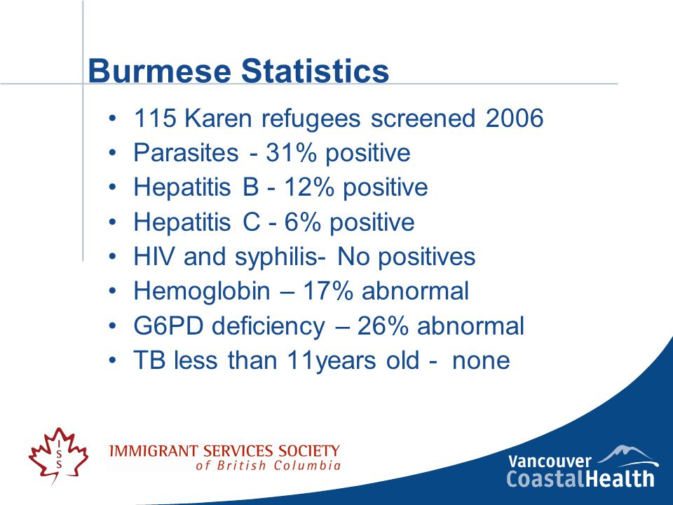 Burmese Statistics 115 Karen refugees screened 2006 Parasites - 31% positive Hepatitis B - 12% positive Hepatitis C - 6% positive HIV and syphilis- No positives Hemoglobin – 17% abnormal G6PD deficiency – 26% abnormal TB less than 11years old - none