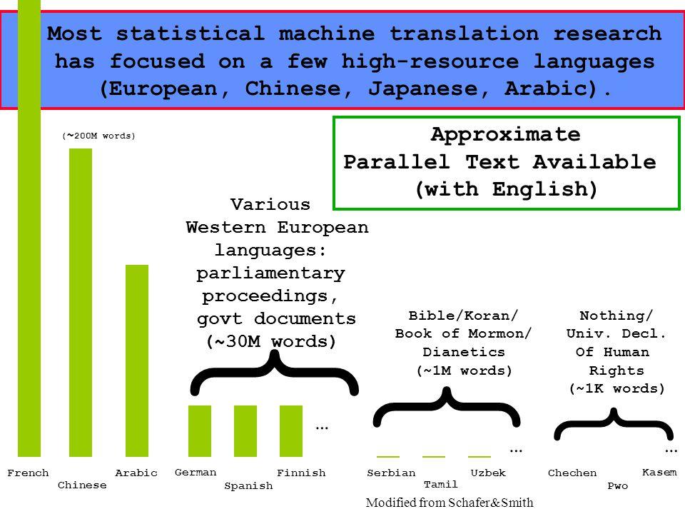 Alex Fraser IMS Stuttgart AMTA 2006Overview of Statistical MT 15 u Most statistical machine translation research has focused on a few high-resource la