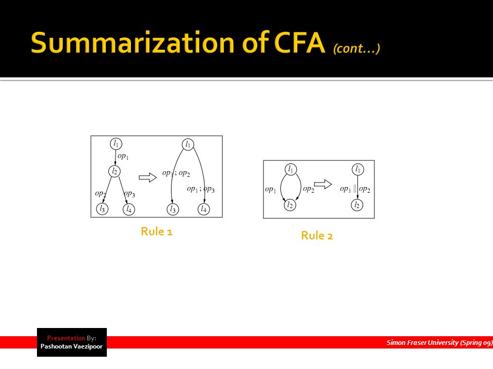 Simon Fraser University (Spring 09) Presentation By: Pashootan Vaezipoor Rule 1 Rule 2