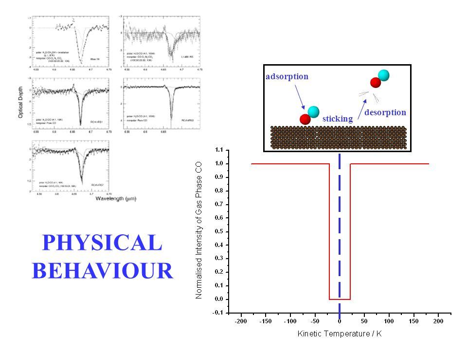 adsorption sticking desorption PHYSICAL BEHAVIOUR