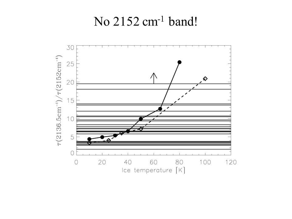 No 2152 cm -1 band!