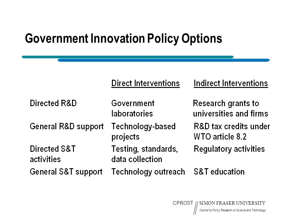 CPROST SIMON FRASER UNIVERSITY Centre for Policy Research on Science and Technology Government Innovation Policy Options