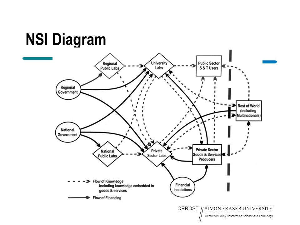 CPROST SIMON FRASER UNIVERSITY Centre for Policy Research on Science and Technology NSI Diagram