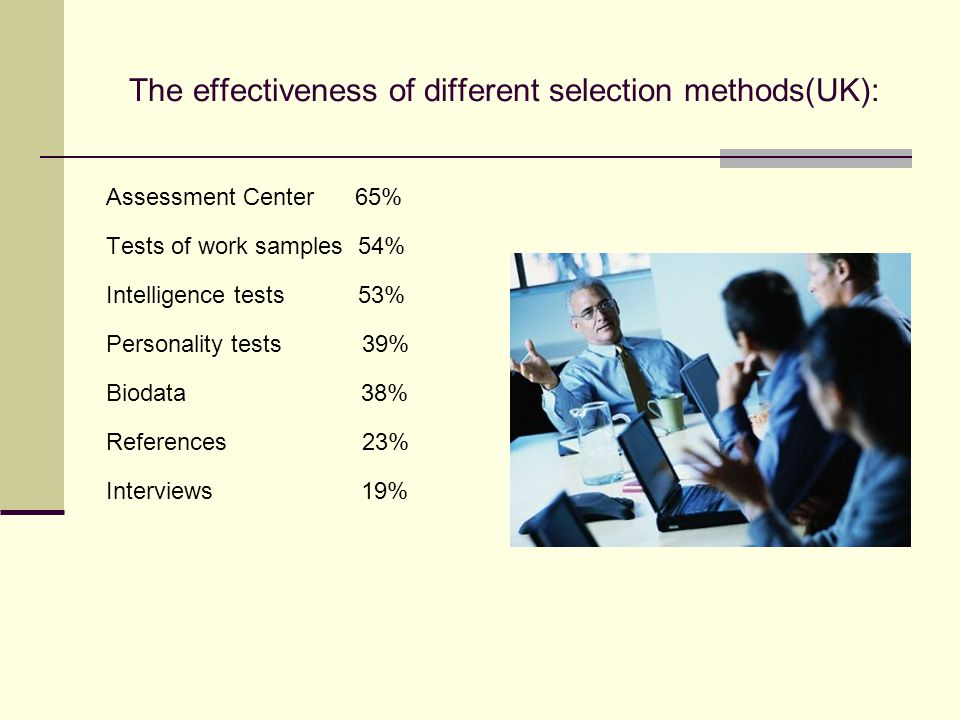 The effectiveness of different selection methods(UK): Assessment Center 65% Tests of work samples 54% Intelligence tests 53% Personality tests 39% Biodata 38% References 23% Interviews 19%