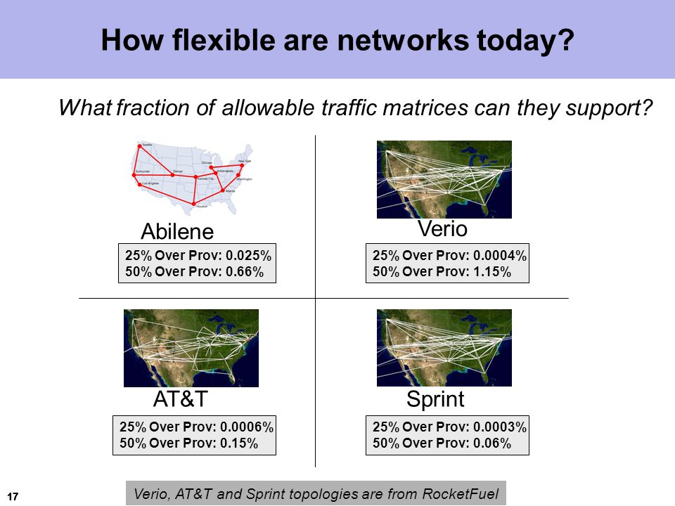17 How flexible are networks today.