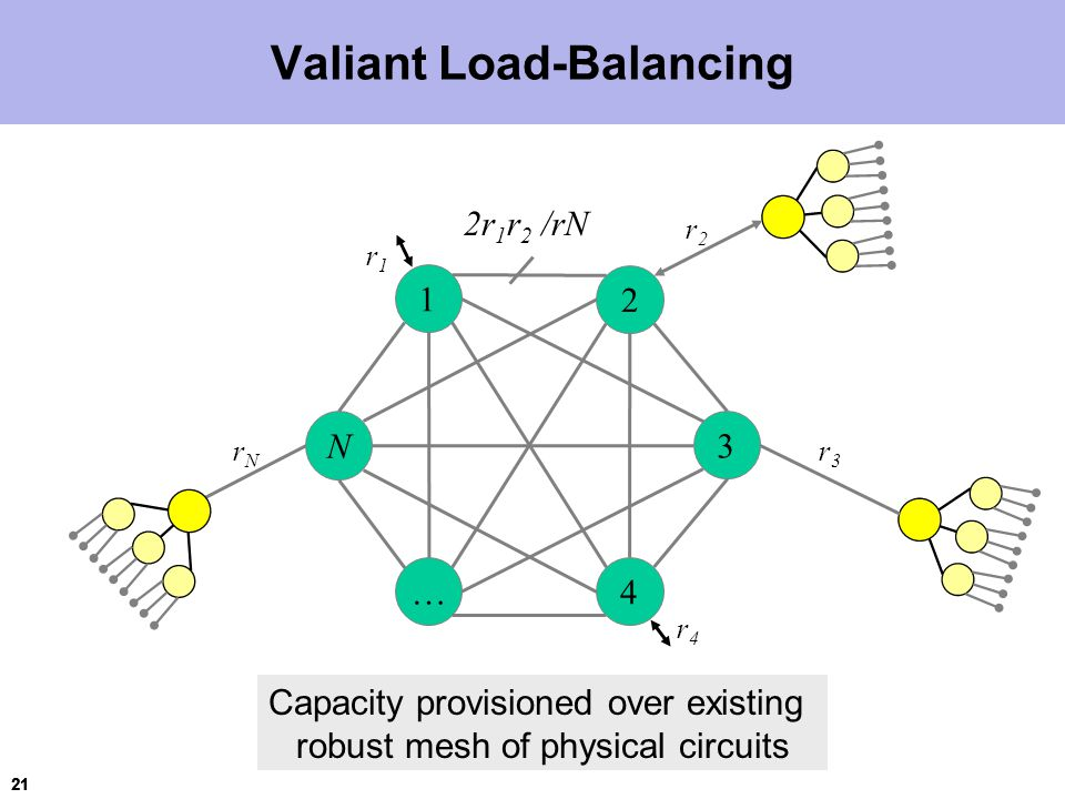 21 Valiant Load-Balancing 1 2 3 N … 4 r1r1 2r 1 r 2 /rN r2r2 r3r3 r4r4 rNrN Capacity provisioned over existing robust mesh of physical circuits